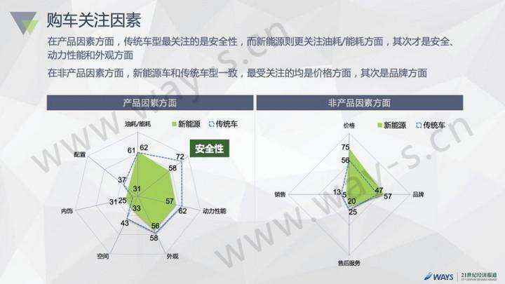 2016中国新能源汽车市场报告发布:私人用户占比50%