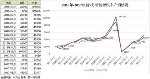 前五月新能源汽车产销量分析,乘用车增速走强/商用车全年表现难测