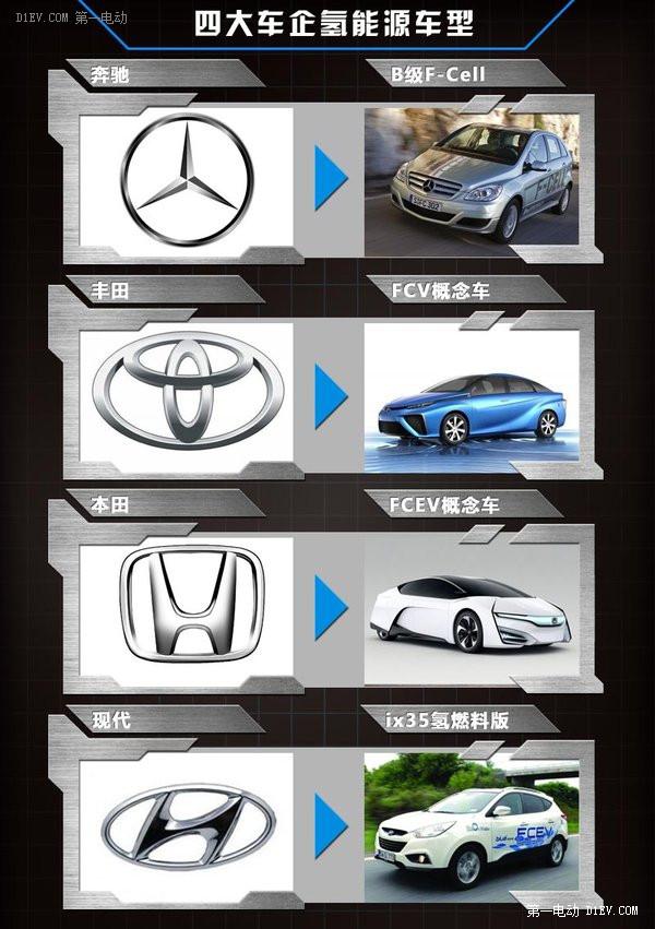 四家车企PK氢动力研发 未来两年集中量产