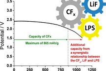 美研究电池能量密度提高26%寿命延长至30-50年