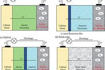 阿贡实验室:锂空气电池理论储能或达1.2万瓦时/千克