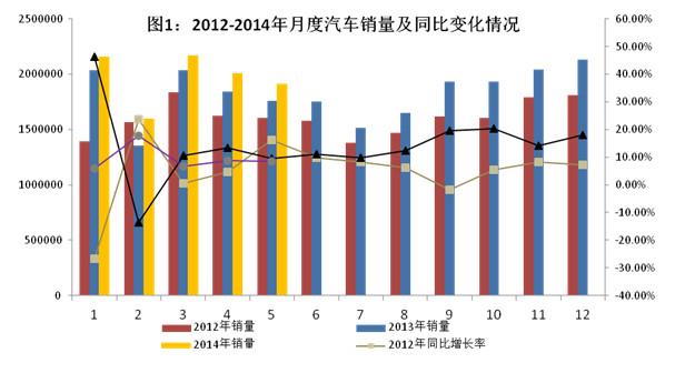 5%      据中国汽车工业协会统计,5月全国汽车产销分别为197.