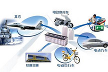 2014年第一季度全国锂离子电池行业同比增长13.75%