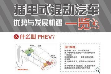 插电式混动汽车优势与发展机遇一览