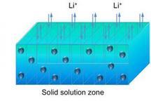 麻省理工学院宣布磷酸铁锂电池内部新发现