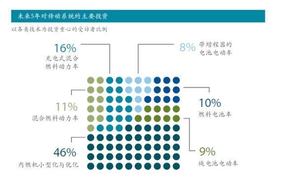 毕马威调查:未来5年对传动系统的主要投资