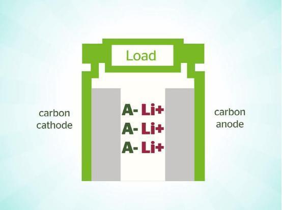 好消息 新型双碳电池让电动汽车售价更便宜