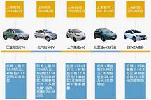 北京市应率先废止新能源车地方目录