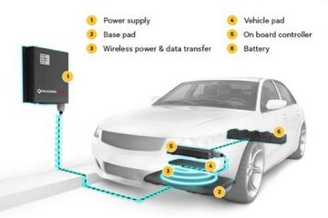 无线革命:感应式磁共振无线充电技术崛起