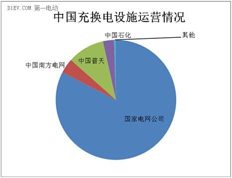 中国充换电设施运营情况