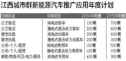 南昌:新能源汽车城区拟不限行