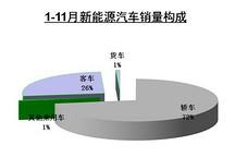 中汽协:前11个月新能源汽车共销售52944辆
