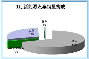 中汽协:1月新能源汽车销量回落至6395辆