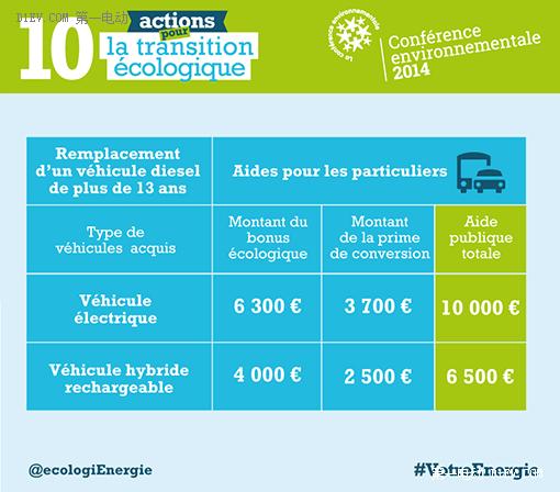 法国政府发红包 买电动汽车奖励一万欧元