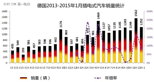 2015开门红 英法德挪四国1月电动车销量均暴增