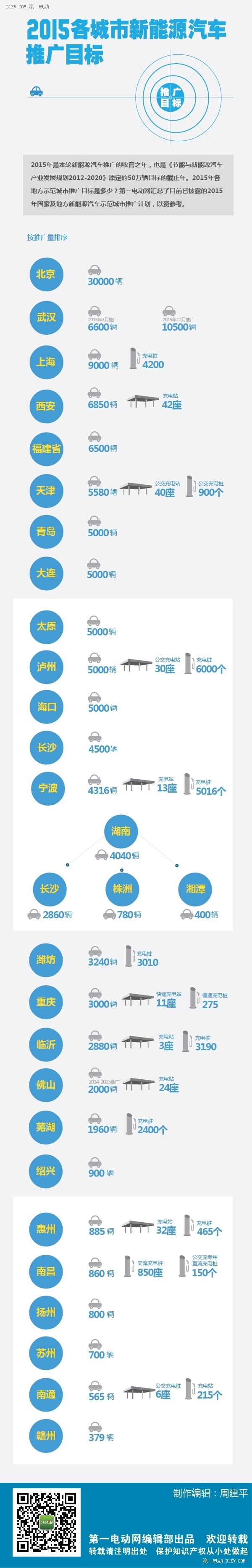 2015年国家新能源汽车推广目标