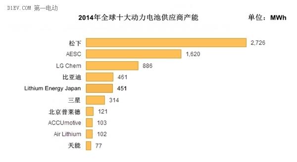 2014全球电池生产商前十强 比亚迪普莱德天能入围