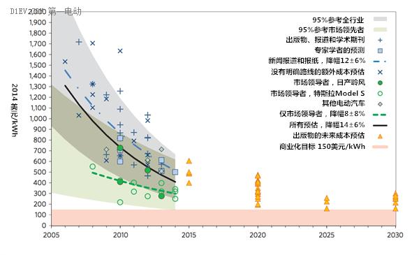 电池成本降速比预期快 3年内将降到230美元/千瓦时