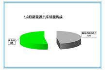 中汽协:3月新能源汽车销售14122辆 插电式增速大减