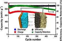 韩国开发锂硫电池 能量密度是锂电池2倍