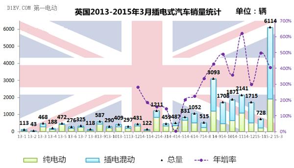 西欧四国3月电动汽车销量井喷 英国暴增400%