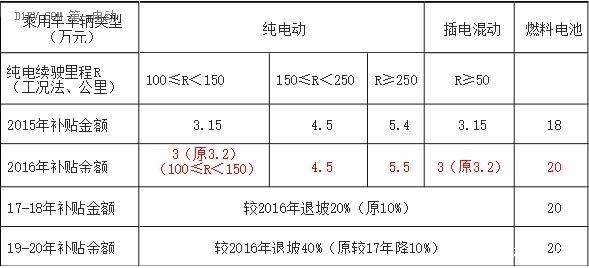 2016年-2020年新能源车补贴政策分析