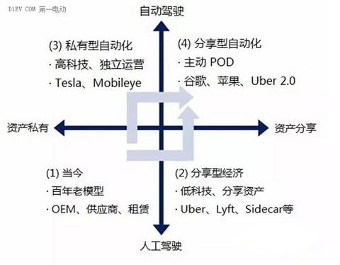 """如何运用""""第一性原理""""判断未来全球汽车工业发展前景?(下)"""