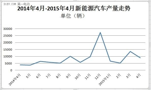 工信部:4月新能源汽车生产9060辆 同比增长1.5倍
