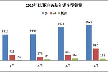 比亚迪新能源车4月销售3646辆 环比大涨20%