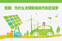 图解:为什么太阳能电动汽车还是梦