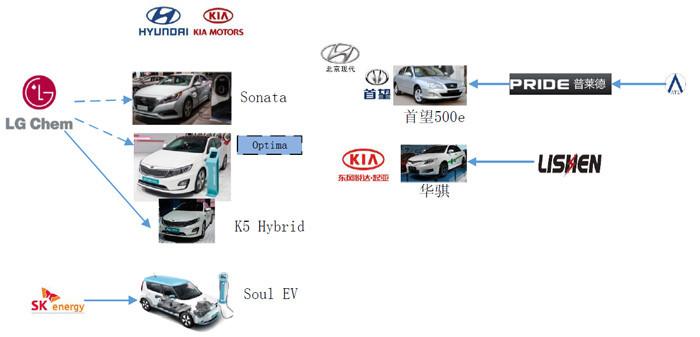 中国电动汽车动力电池产业图谱之合资和外资企业篇(下)