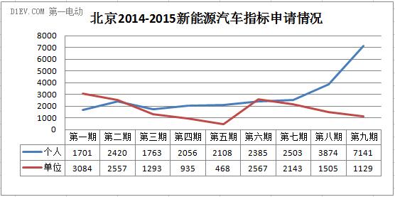 北京第三期新能源汽车摇号申请数6454个 中签率约88%