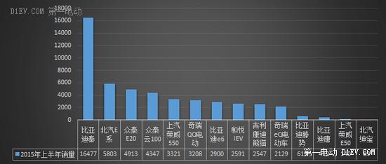 2015年上半年新能源乘用车销量排行榜