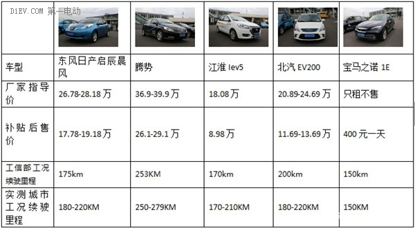 各有所长 东风日产启辰晨风对比腾势/江淮iEV5/北汽EV200/宝马之诺1E