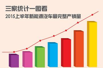 三家统计一图看2015上半年新能源汽车最完整产销量