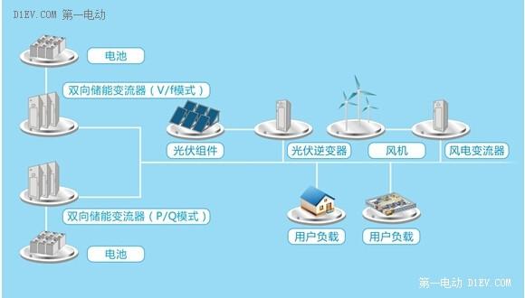 智能微网— 一个微型电网系统的诞生