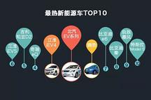 图解新能源车市场大调查:80%用户关注价格在20万内