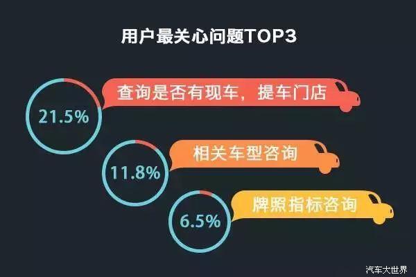 北上广深天津杭州位列前六,武汉成都重庆市场广阔。台湾位列第十一个最关注城市。