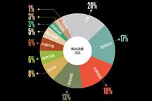 一张图看懂微型电动车典型消费群体年龄、购买因素及其他