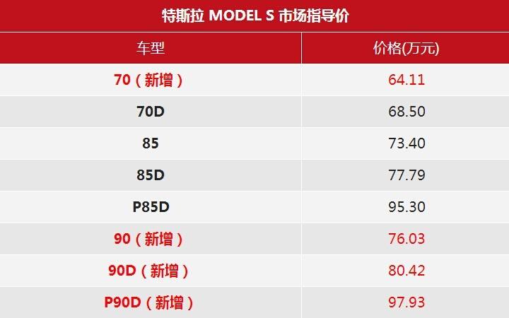 实现3秒破百 特斯拉P90D指导价97.93万元