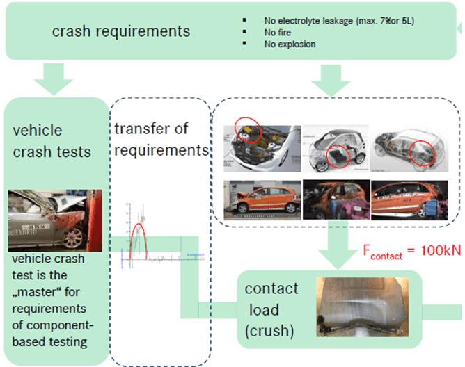 动力电池是关键 全面解析电动汽车安全问题