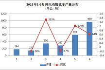 物流市场升温 纯电动物流车上半年产量猛增至2500辆