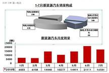 一周热点 | 中汽协:7月新能源汽车销售1.69万辆;上海7月新能源汽车上牌4933辆