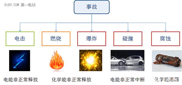 再不看就晚了!电动汽车动力电池系统国标最详解读