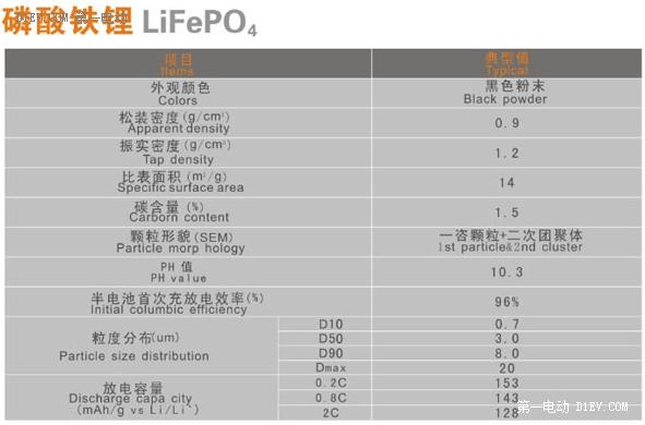 正极材料:磷酸铁锂