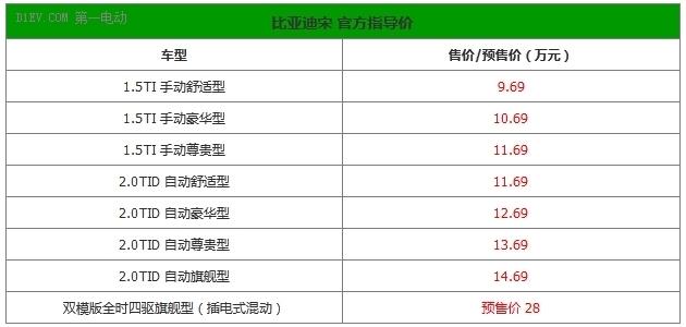 比亚迪宋正式上市 双模版预售价28万