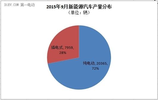 中汽协:9月新能源汽车产销同步达2.8万辆 产量环比增幅约1万辆