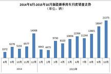 乘联会:10月新能源乘用车销售创新高至2.14万辆 康迪熊猫排第一