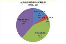 工信部:5万辆!10月新能源汽车产量暴增