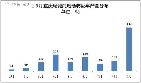 第三季度增势强劲 前9月纯电动物流车累计产量达7225辆